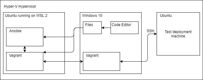 Conceptual Diagram of Ansible and Vagrant on Windows